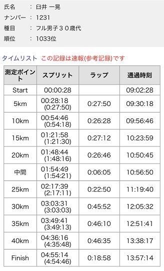 熊本城マラソンラップ