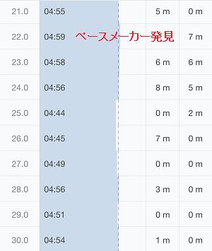 フルマラソンペース3